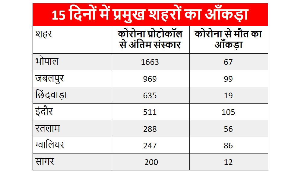 covid death and cremation under corona protocol data difference in mp - Satya Hindi
