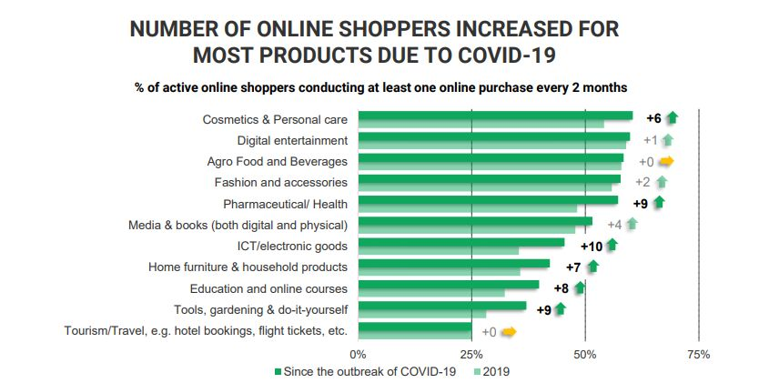 lockdown effect :complete change in online shopping, e-commerce, - Satya Hindi