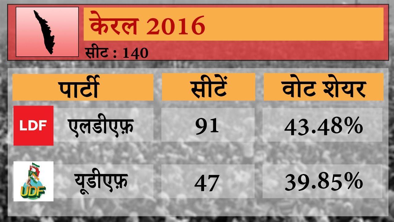 third phase polling, election in tamilnadu, kerala, puducherry - Satya Hindi
