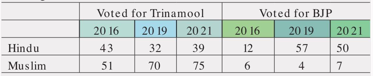 west bengal assembly election 2021 : equation behind TMC, mamata banerjee win - Satya Hindi