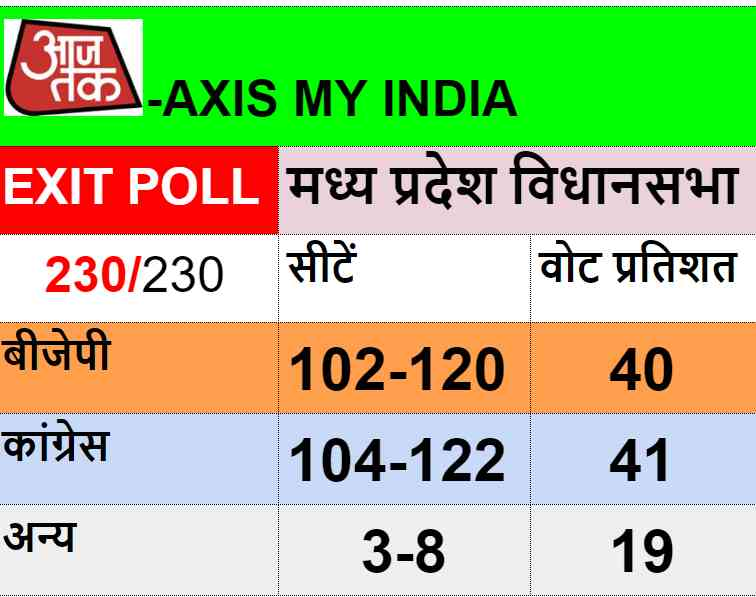 madhya pradesh assembly election exit poll - Satya Hindi