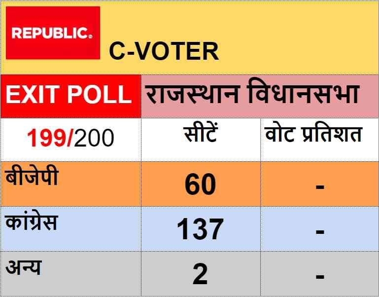 rajasthan elections exit poll - Satya Hindi