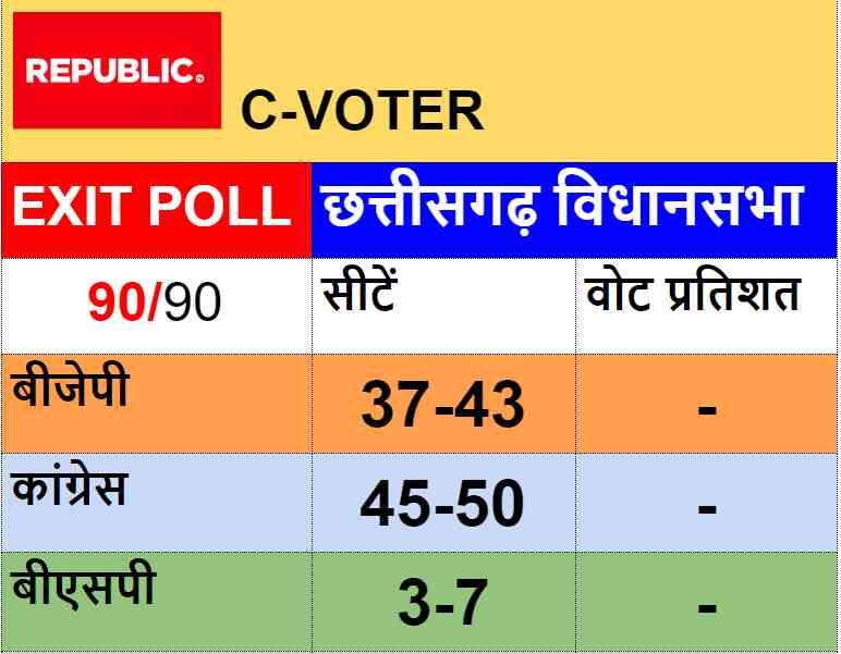 chhattisgarh assembly election exit poll - Satya Hindi