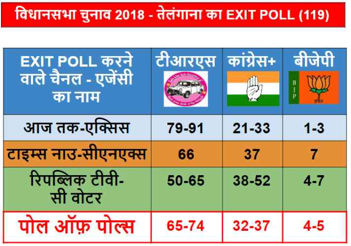 rajasthan madhya pradesh chhattisgarh exit poll results - Satya Hindi