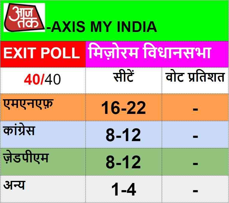 mizoram assembly election exit poll - Satya Hindi