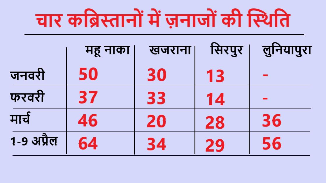 coronavirus outbreak in indore 4 kabrastan received 183 burial in 9 days - Satya Hindi