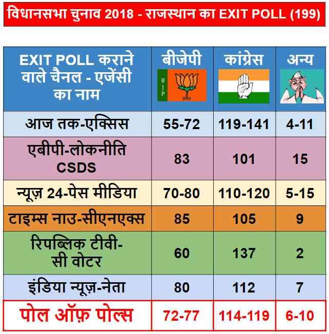 Exit poll assembly election in rajasthan madhya pradesh and chhattisgarh - Satya Hindi