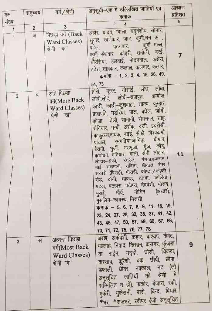 quota in reservation up ahir kurmi will be bifurcated  - Satya Hindi