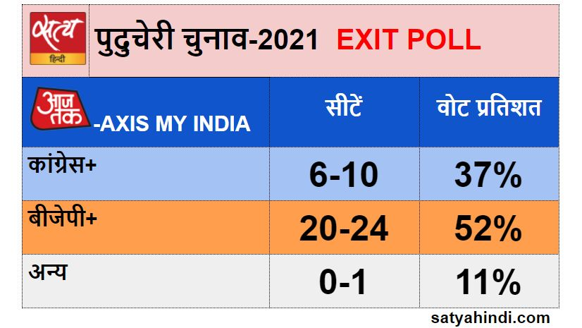 india today-exit poll exit poll UPA likely to win tamilnadu - Satya Hindi